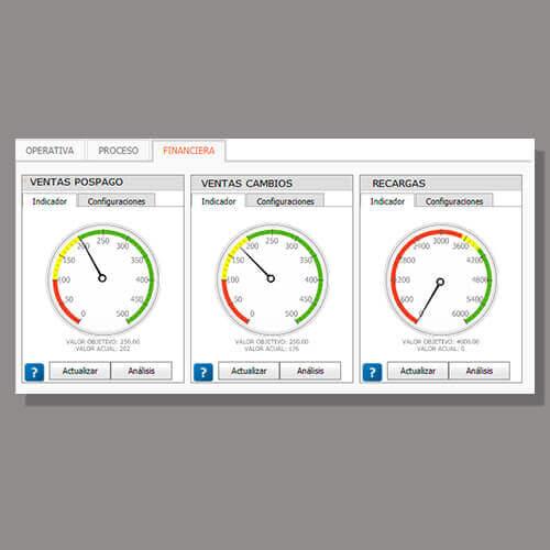 tablero sistema gestion de ventas telefonia